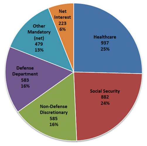 Discretionary and Non-Discretionary Federal Spending in 2015: Pie Chart